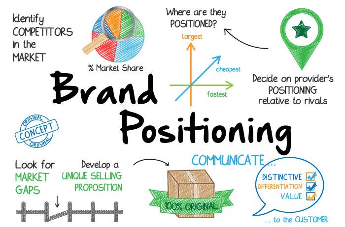 10 Kinh nghiệm phát triển và định vị thương hiệu cho các doanh nghiệp
